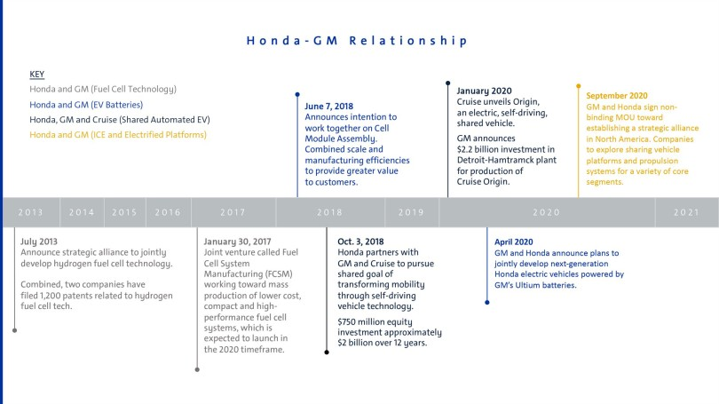 GM-Honda-Partnership