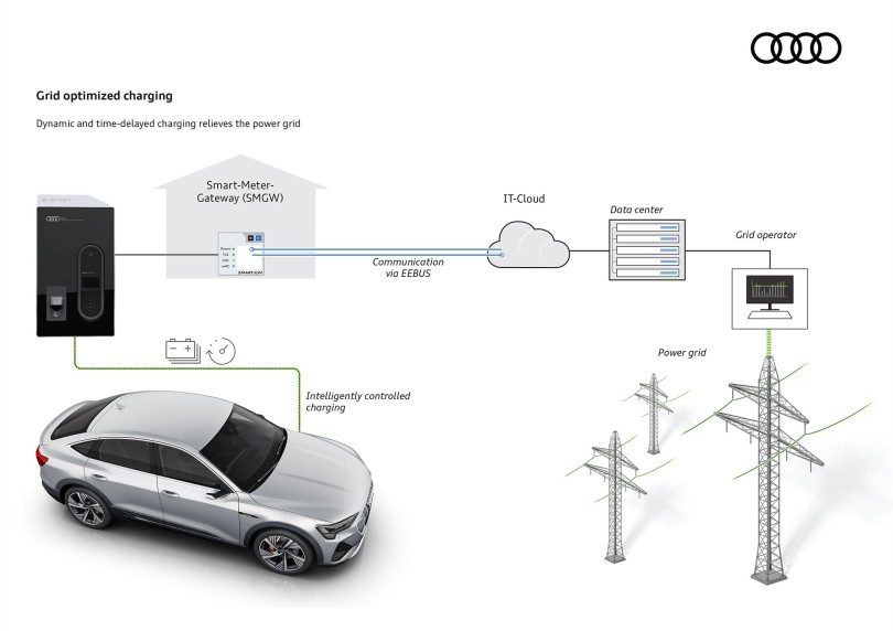 AUDI E-TRON_GRID OPTIMIZED CHARGING_2